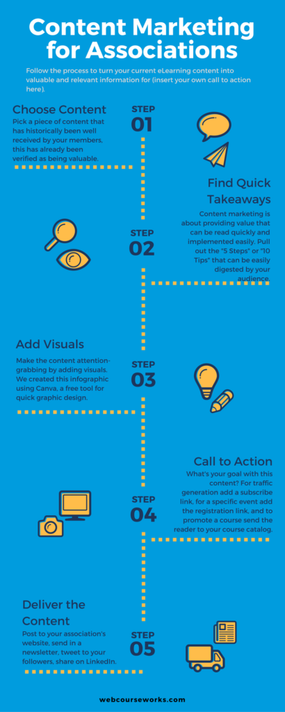 Content Marketing for your Association
