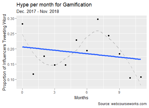 hype curve gamification
