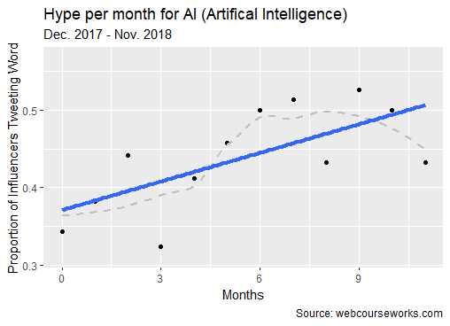 hype curve AI artificial intelligence