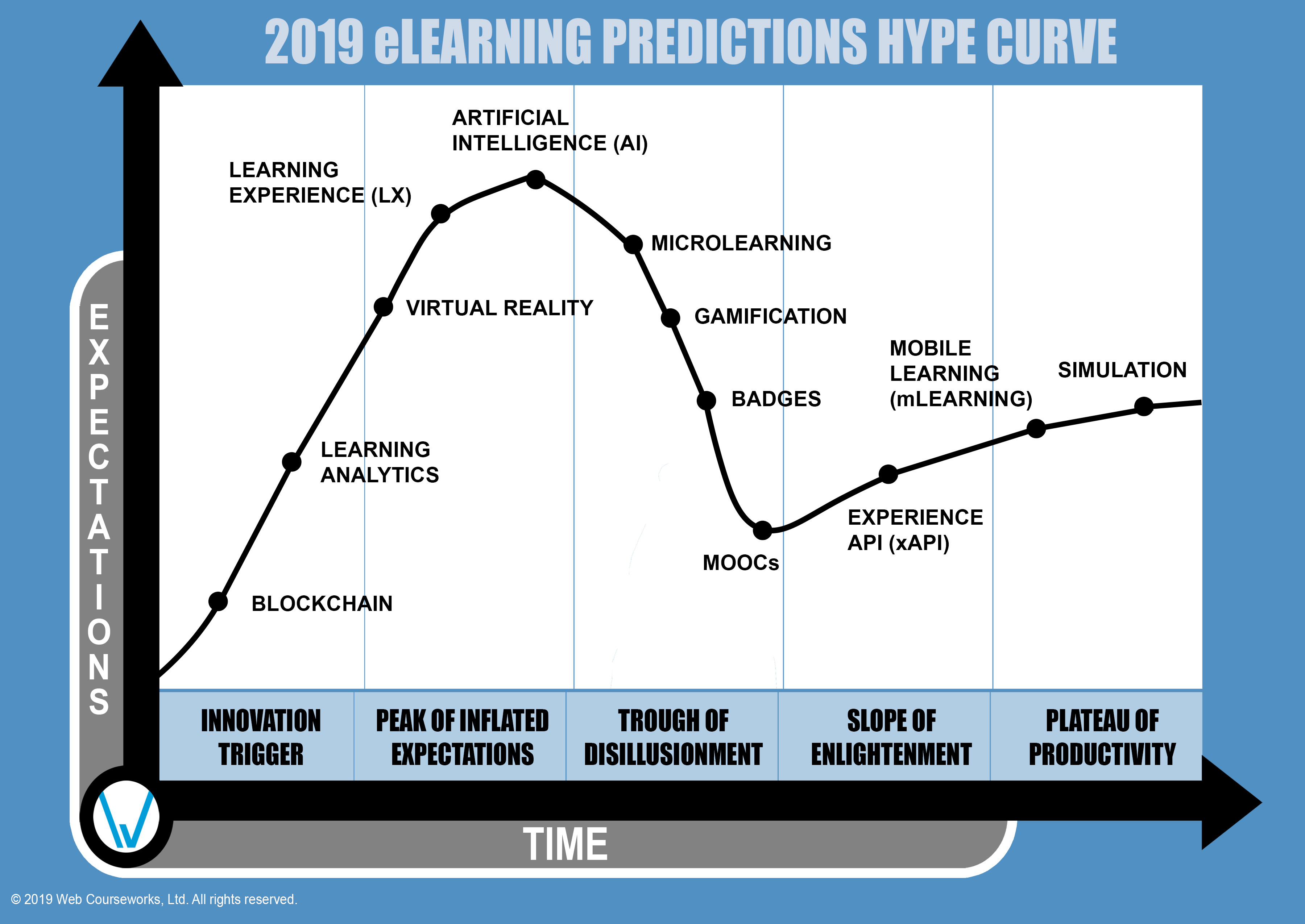 2019 eLearning Predictions Hype Curve