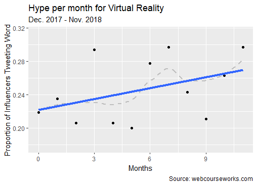 hype curve VR virtual reality