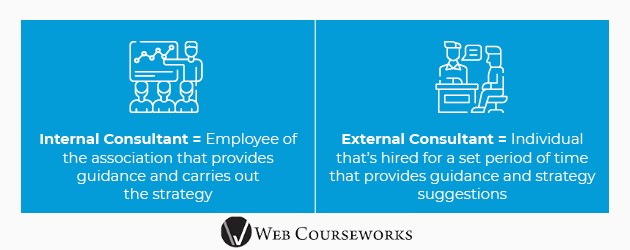 This graphic compares internal and external eLearning consultants.