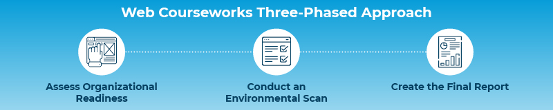 This graphic shows the three-phase approach of Web Courseworks eLearning consultants.