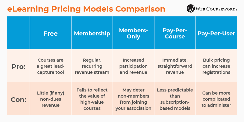 This graphic summarizes the pros and cons of each eLearning pricing model shown below.
