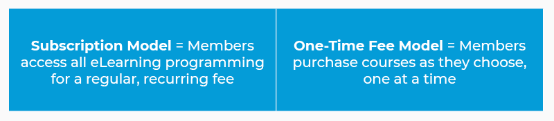 This graphic illustrates the difference between subscription-based and one-time-fee eLearning pricing models.