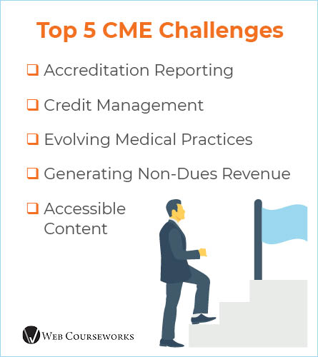 This graphic summarizes the top five challenges with ineffective CME LMSs.
