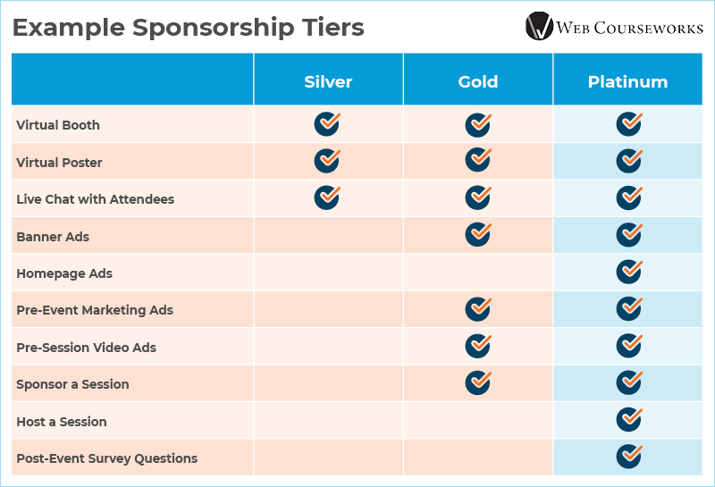 This graphic shows example sponsorship tiers that you can use when hosting a virtual conference.