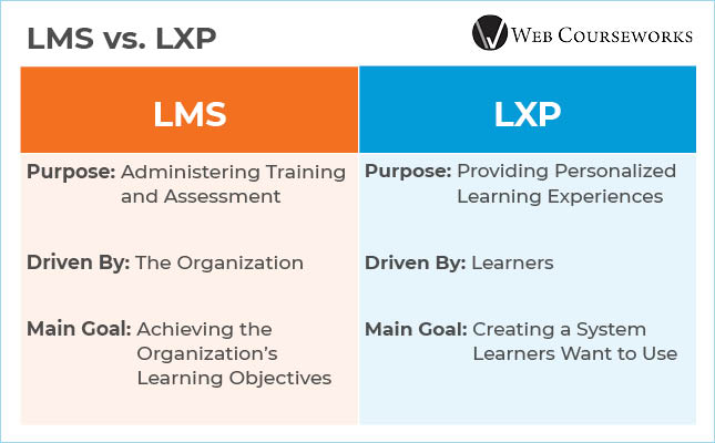 This graphic compares LMSs and LXPs side by side.