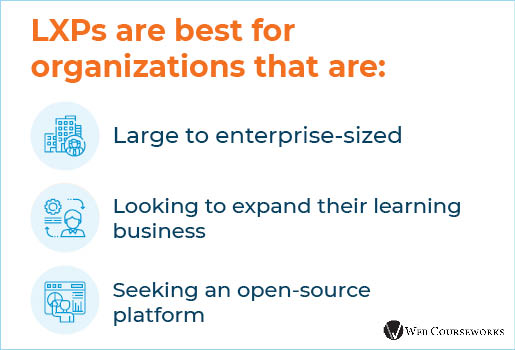 This graphic discusses the organizations that LXPs are best suited for.