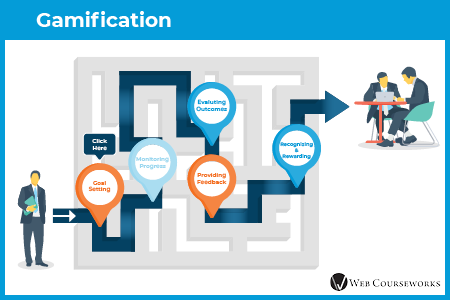 This is an example gamification eLearning assessment question.