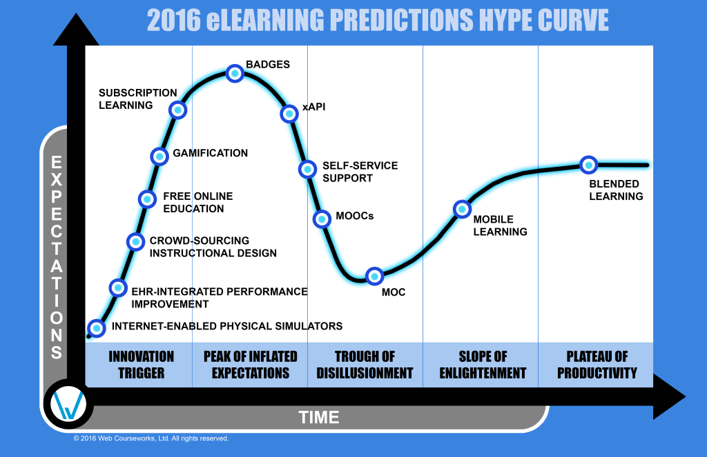 2016 eLearning Predictions Hype Curve